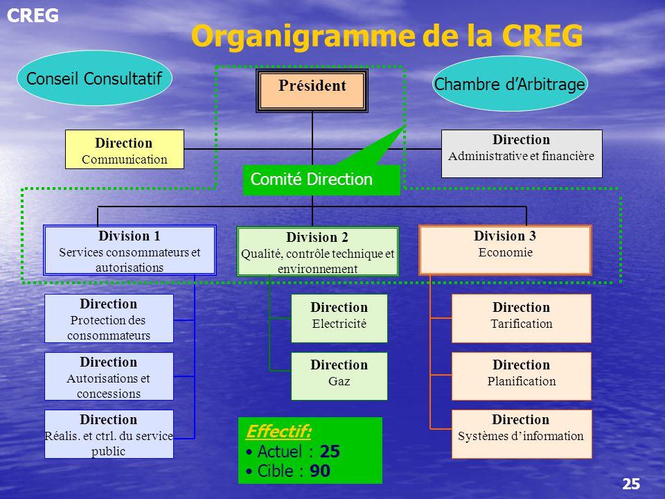 Organigramme de la CREG