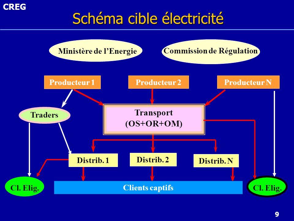 Schéma cible électricité