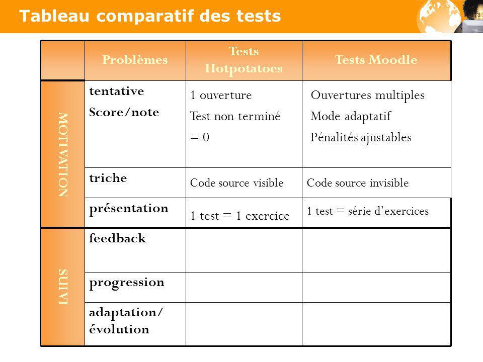 Tableau comparatif des tests