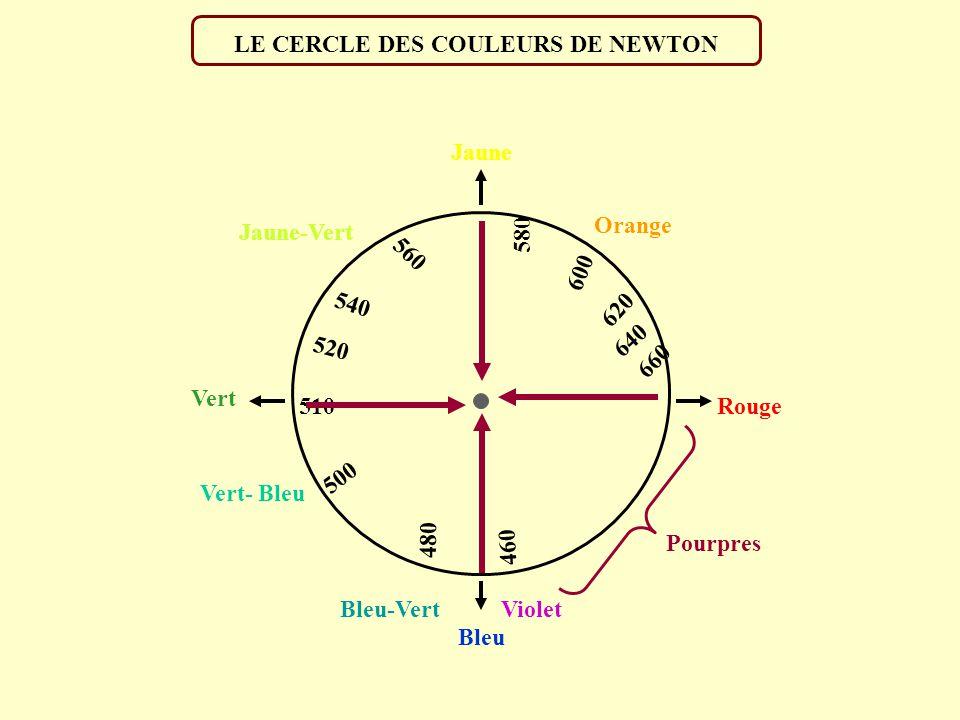 LE CERCLE DES COULEURS DE NEWTON