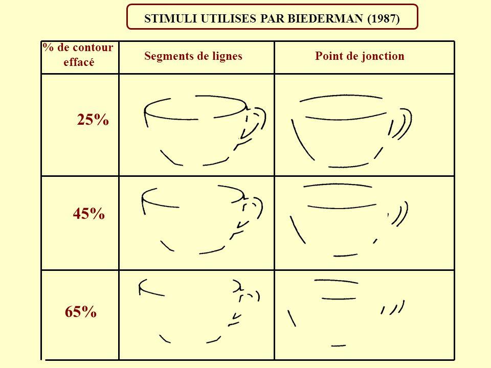 STIMULI UTILISES PAR BIEDERMAN (1987)