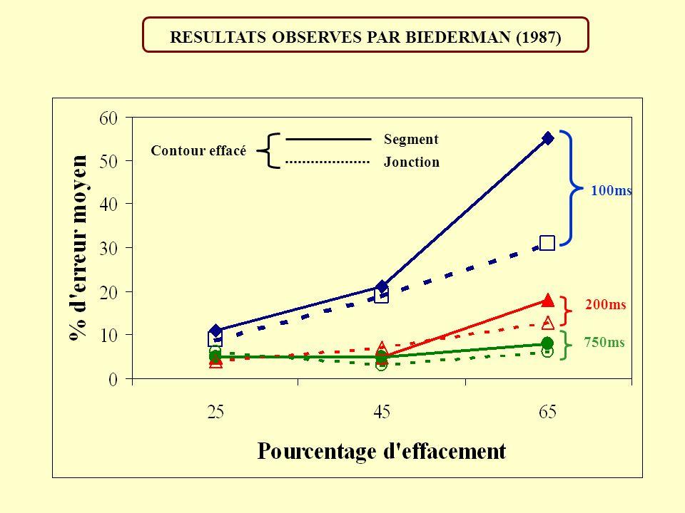 RESULTATS OBSERVES PAR BIEDERMAN (1987)