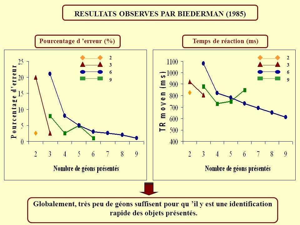 RESULTATS OBSERVES PAR BIEDERMAN (1985)