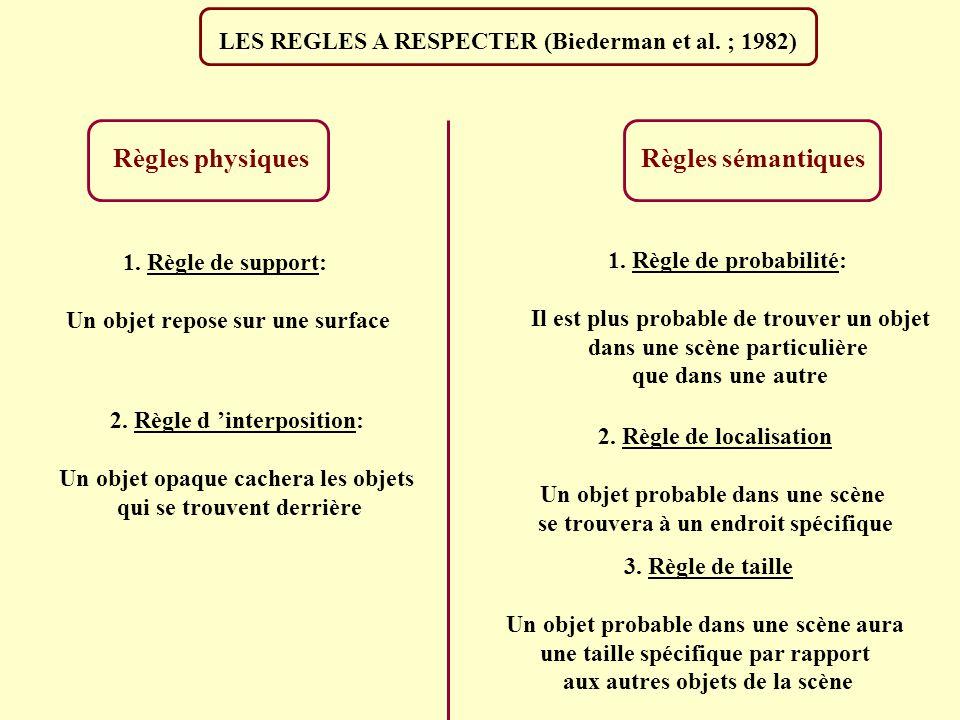 LES REGLES A RESPECTER (Biederman et al. ; 1982)