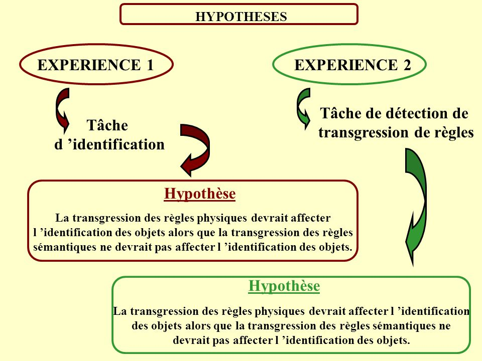 transgression de règles