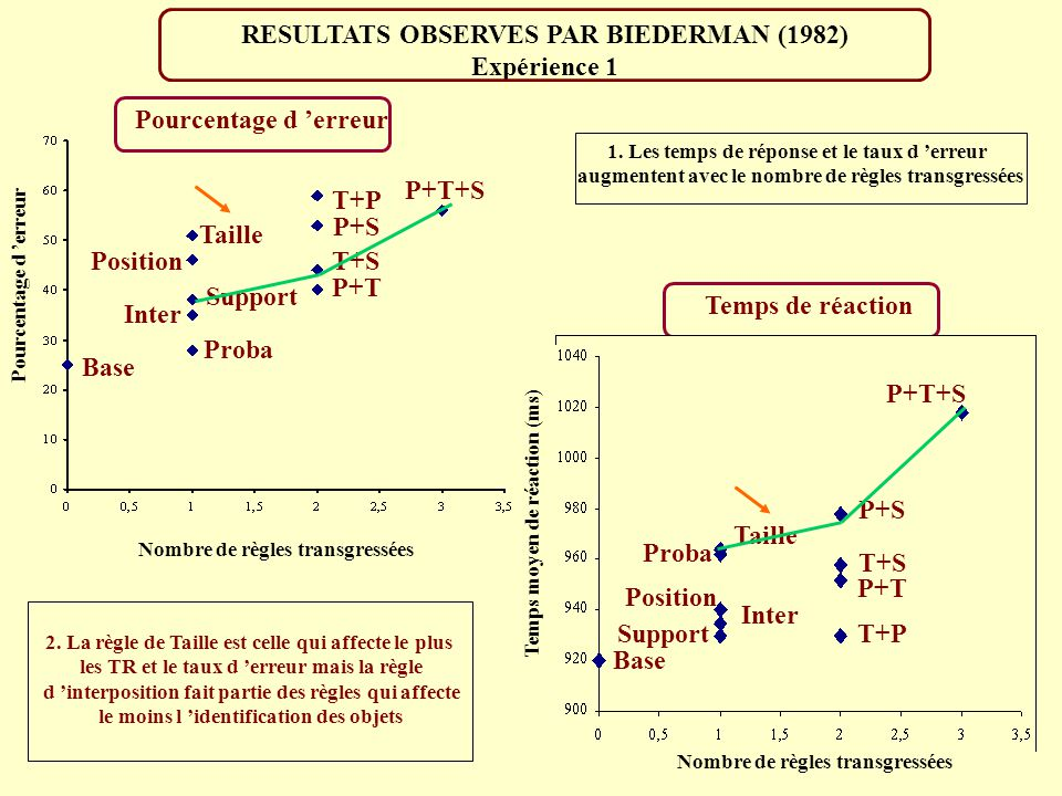 RESULTATS OBSERVES PAR BIEDERMAN (1982) Expérience 1