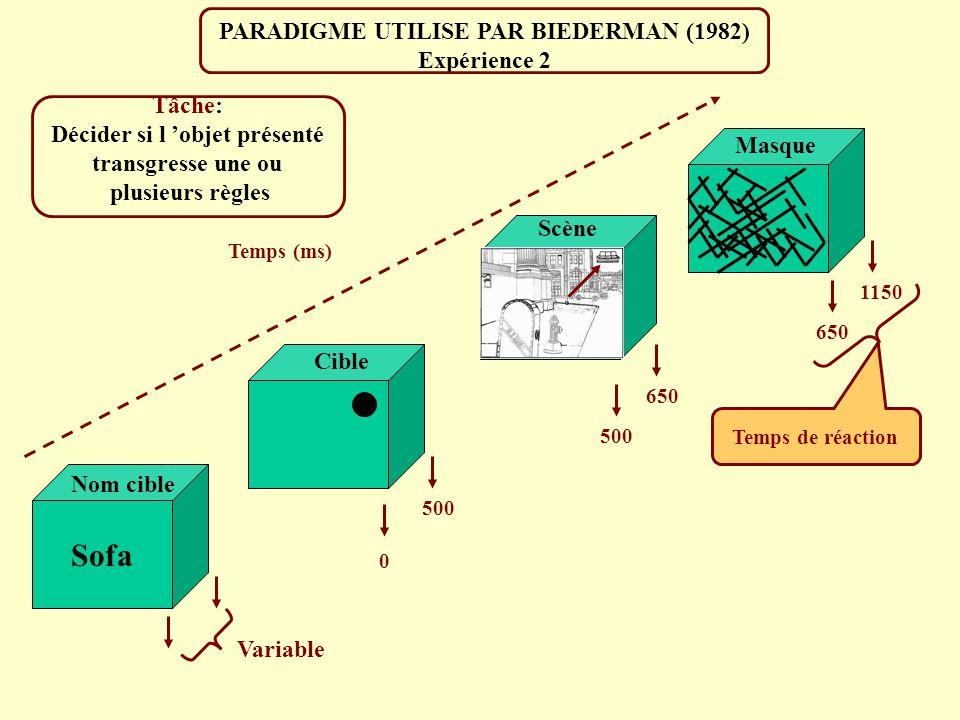 Sofa PARADIGME UTILISE PAR BIEDERMAN (1982) Expérience 2 Tâche:
