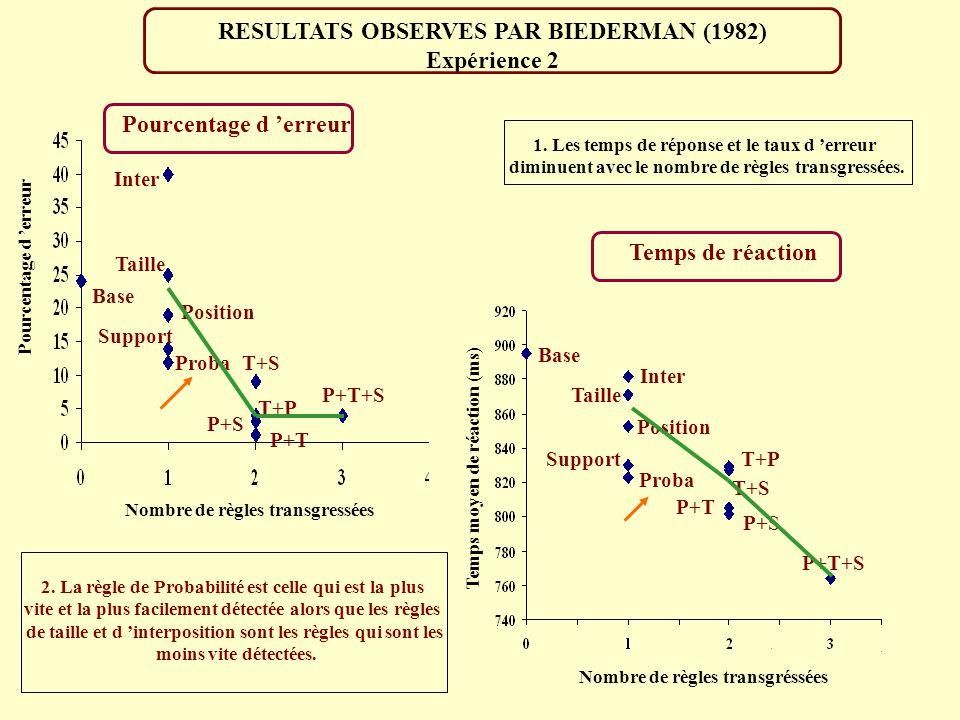 RESULTATS OBSERVES PAR BIEDERMAN (1982) Expérience 2