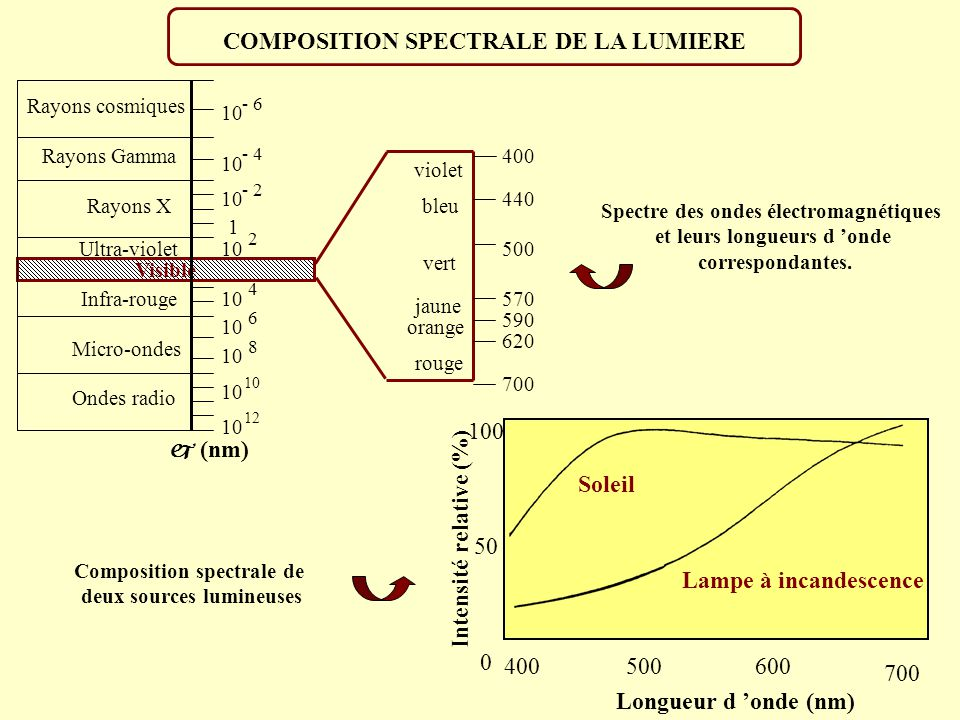 COMPOSITION SPECTRALE DE LA LUMIERE