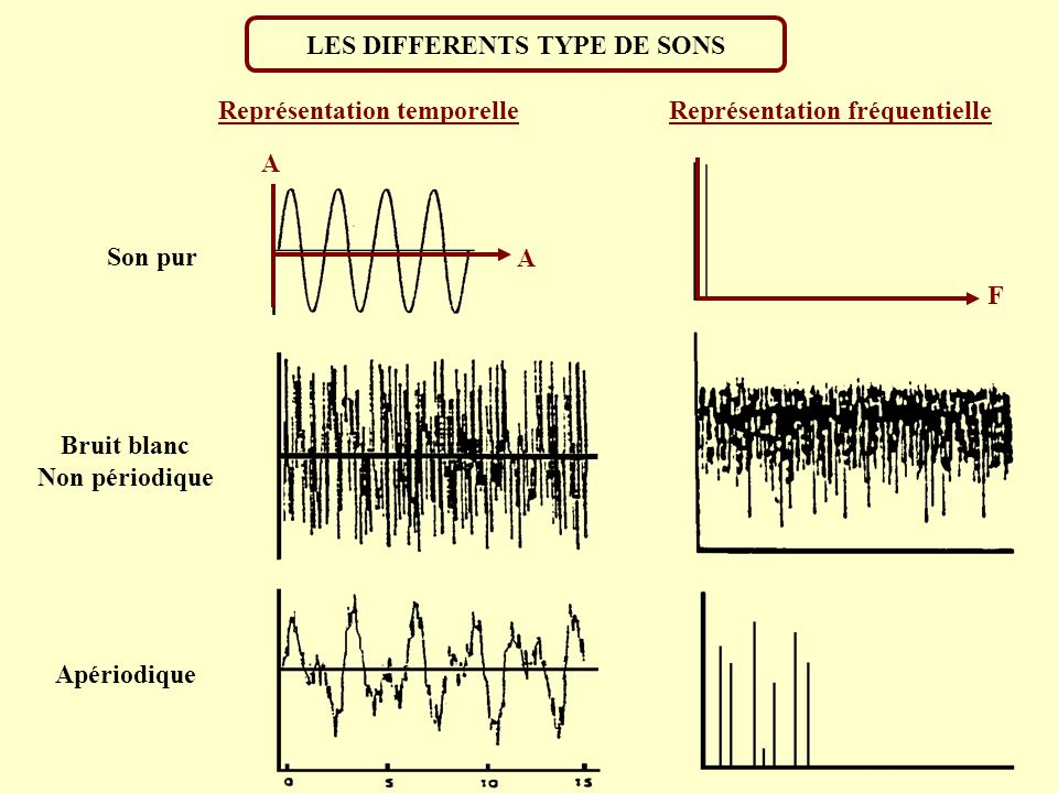 LES DIFFERENTS TYPE DE SONS