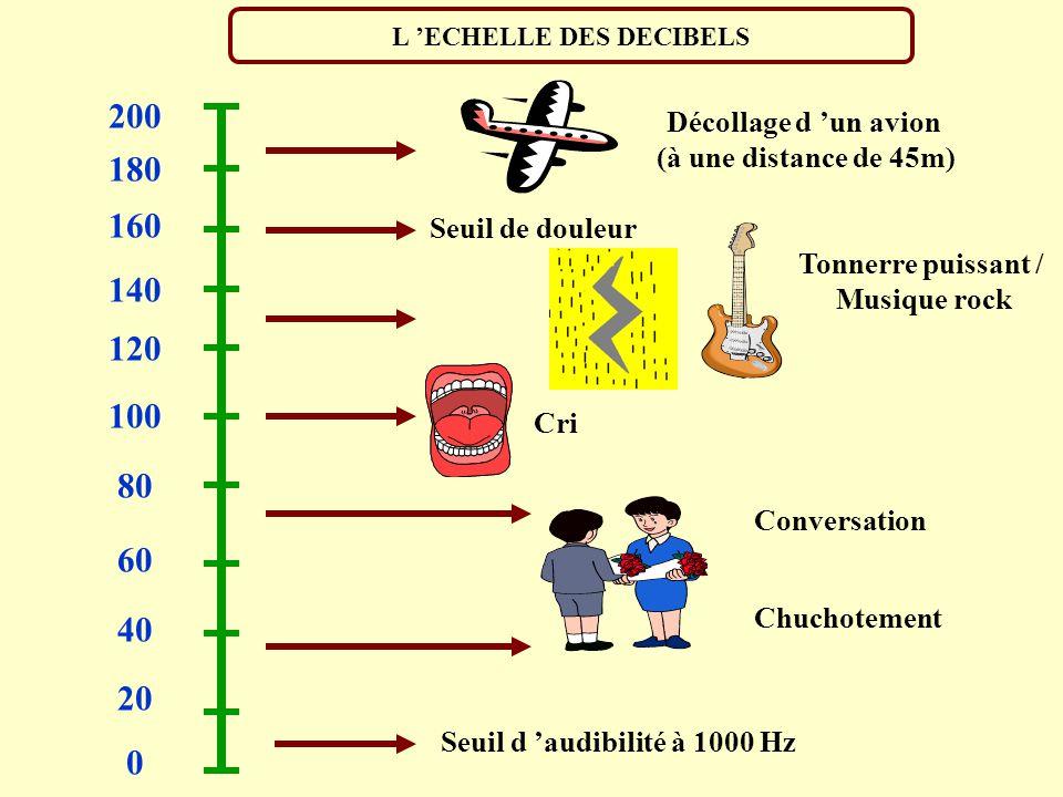 L 'ECHELLE DES DECIBELS Seuil d 'audibilité à 1000 Hz