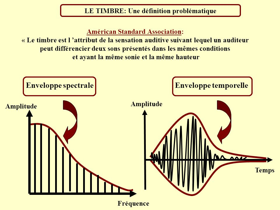 Enveloppe spectrale Enveloppe temporelle