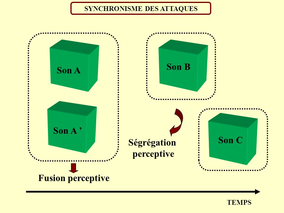 SYNCHRONISME DES ATTAQUES