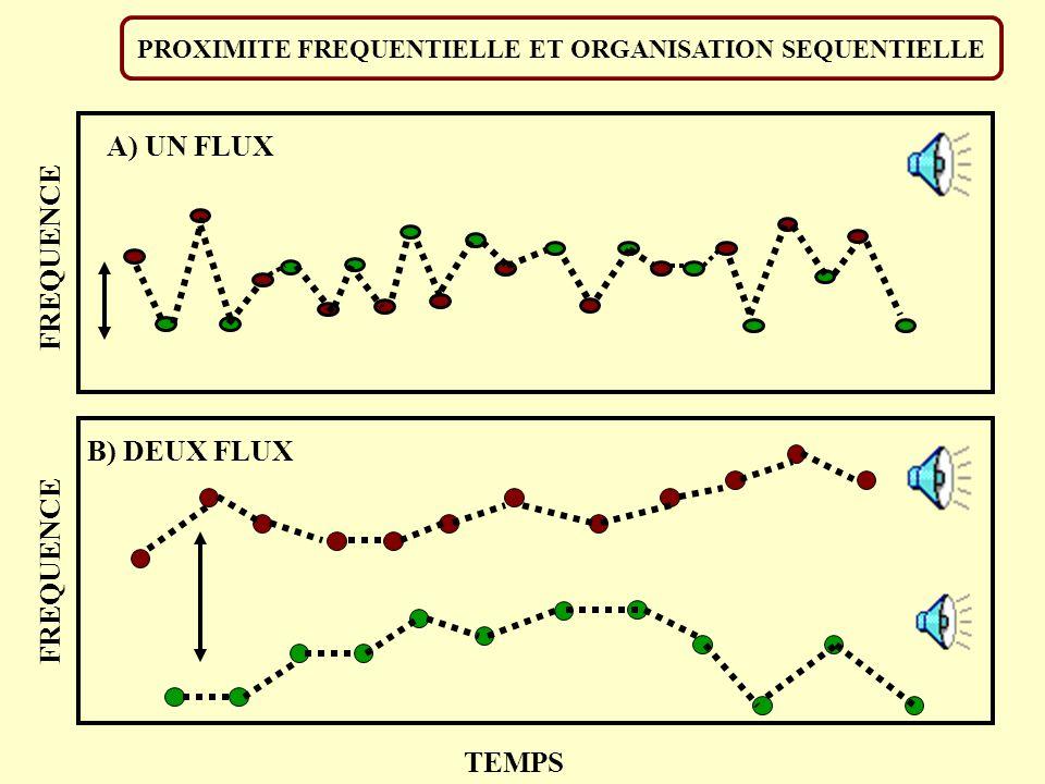 PROXIMITE FREQUENTIELLE ET ORGANISATION SEQUENTIELLE