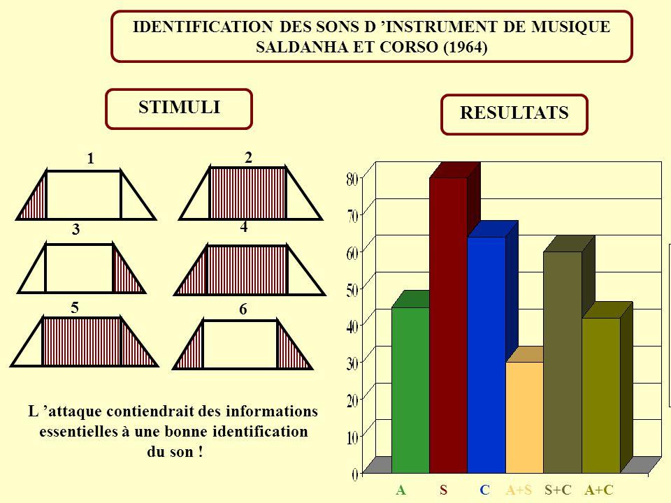 STIMULI RESULTATS IDENTIFICATION DES SONS D 'INSTRUMENT DE MUSIQUE