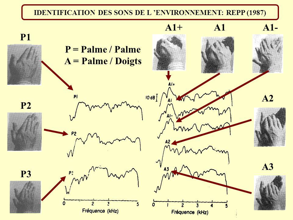 IDENTIFICATION DES SONS DE L 'ENVIRONNEMENT: REPP (1987)
