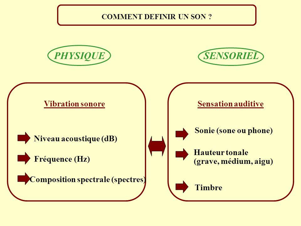 Niveau acoustique (dB) Composition spectrale (spectres)