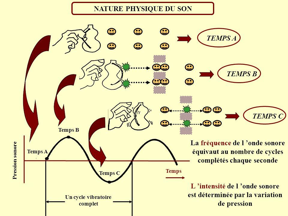 La fréquence de l 'onde sonore équivaut au nombre de cycles