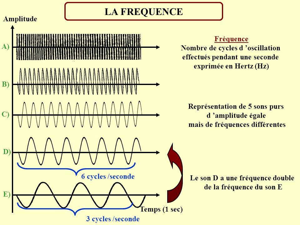 LA FREQUENCE Amplitude Fréquence Nombre de cycles d 'oscillation A)