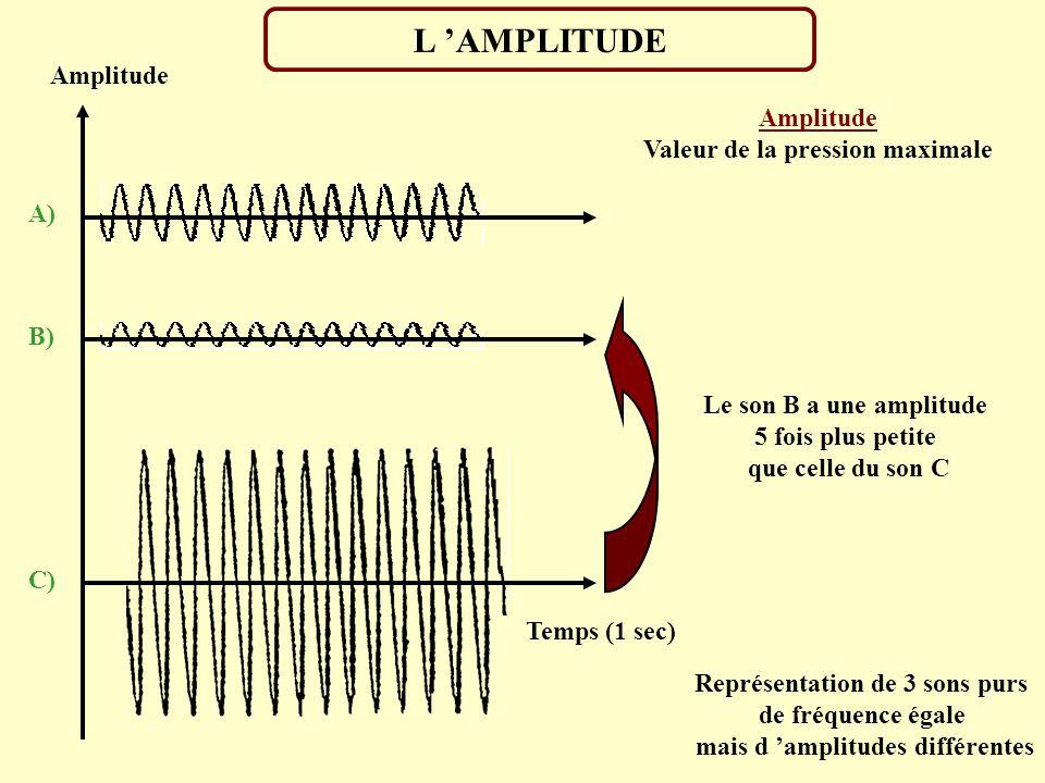 L 'AMPLITUDE Amplitude Amplitude Valeur de la pression maximale A) B)