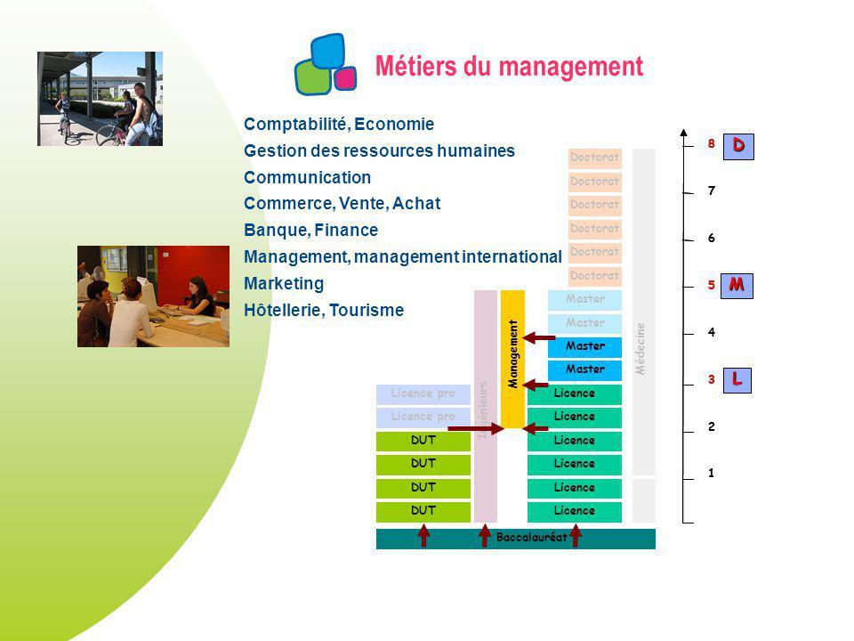 Métiers du management Comptabilité, Economie