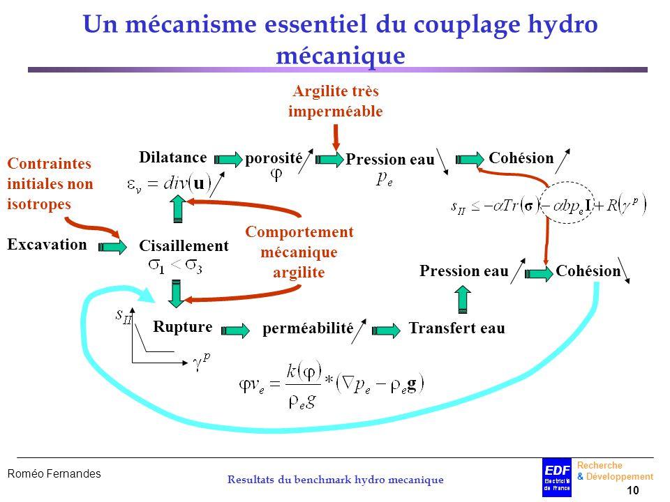 Un mécanisme essentiel du couplage hydro mécanique
