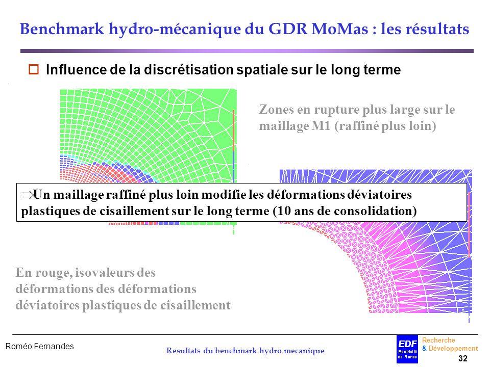 Benchmark hydro-mécanique du GDR MoMas : les résultats
