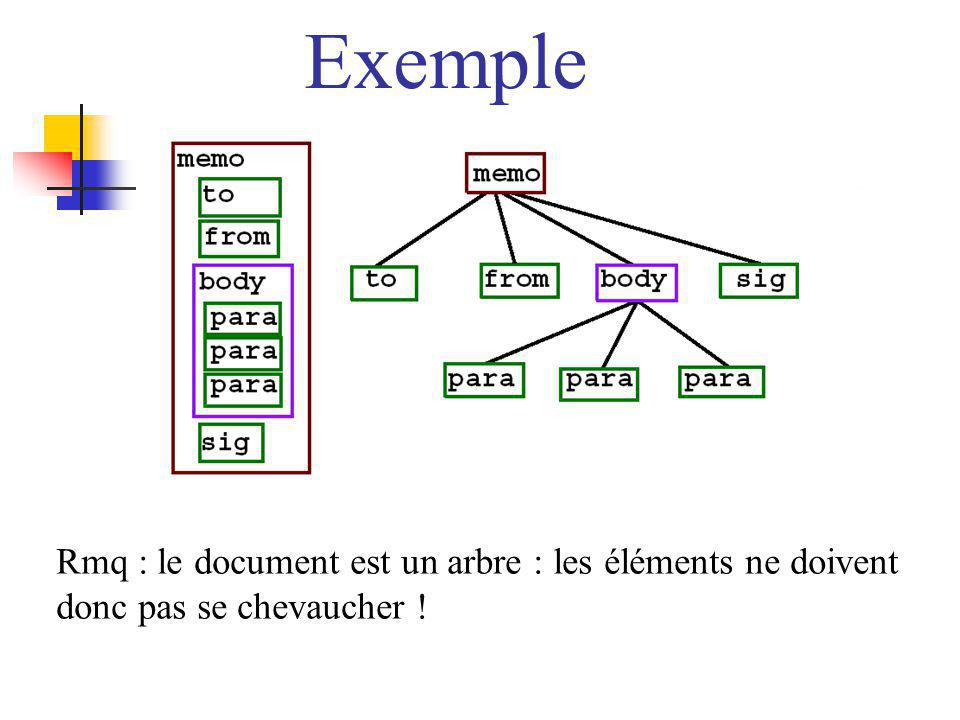 Exemple Rmq : le document est un arbre : les éléments ne doivent donc pas se chevaucher !