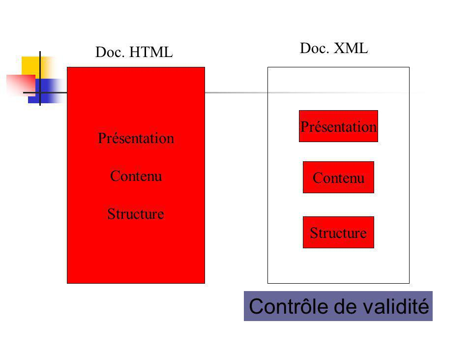 Contrôle de validité Doc. XML Doc. HTML Présentation Présentation