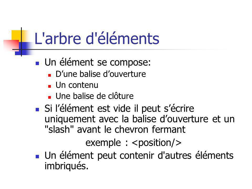 L arbre d éléments Un élément se compose: