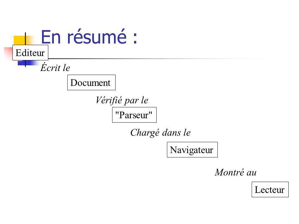 En résumé : Editeur Écrit le Document Vérifié par le Parseur