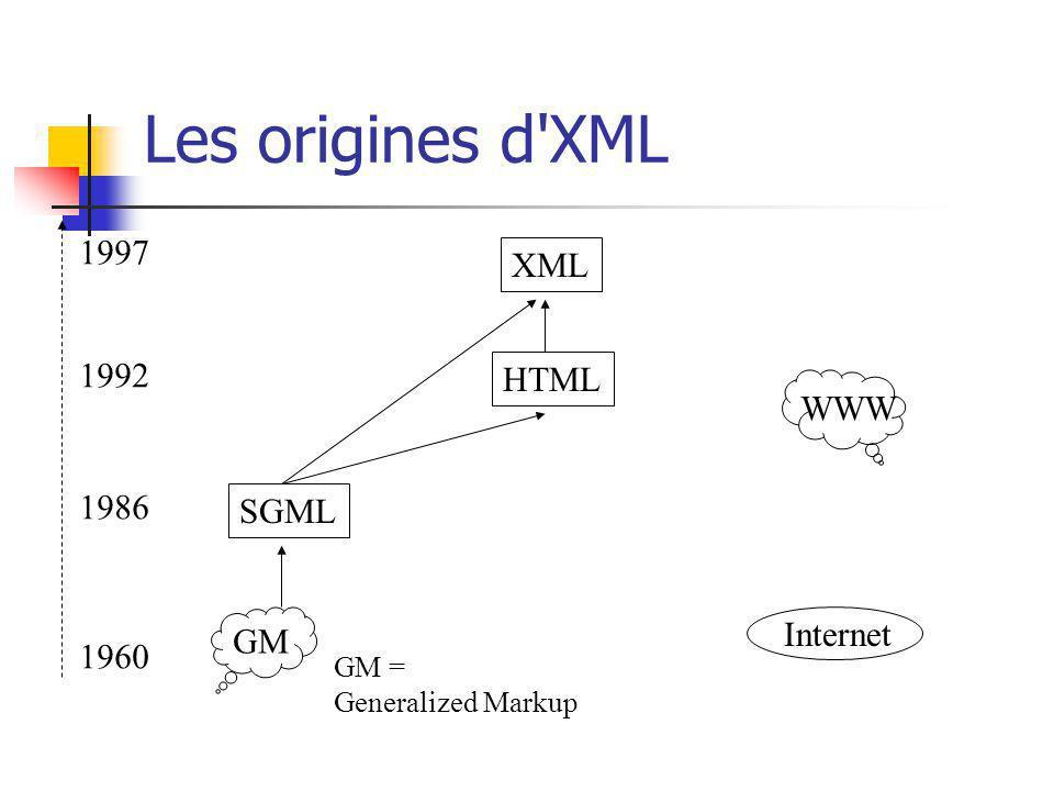 Les origines d XML 1997 XML 1992 HTML WWW 1986 SGML GM Internet 1960