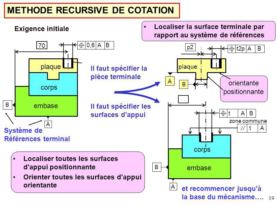 METHODE RECURSIVE DE COTATION
