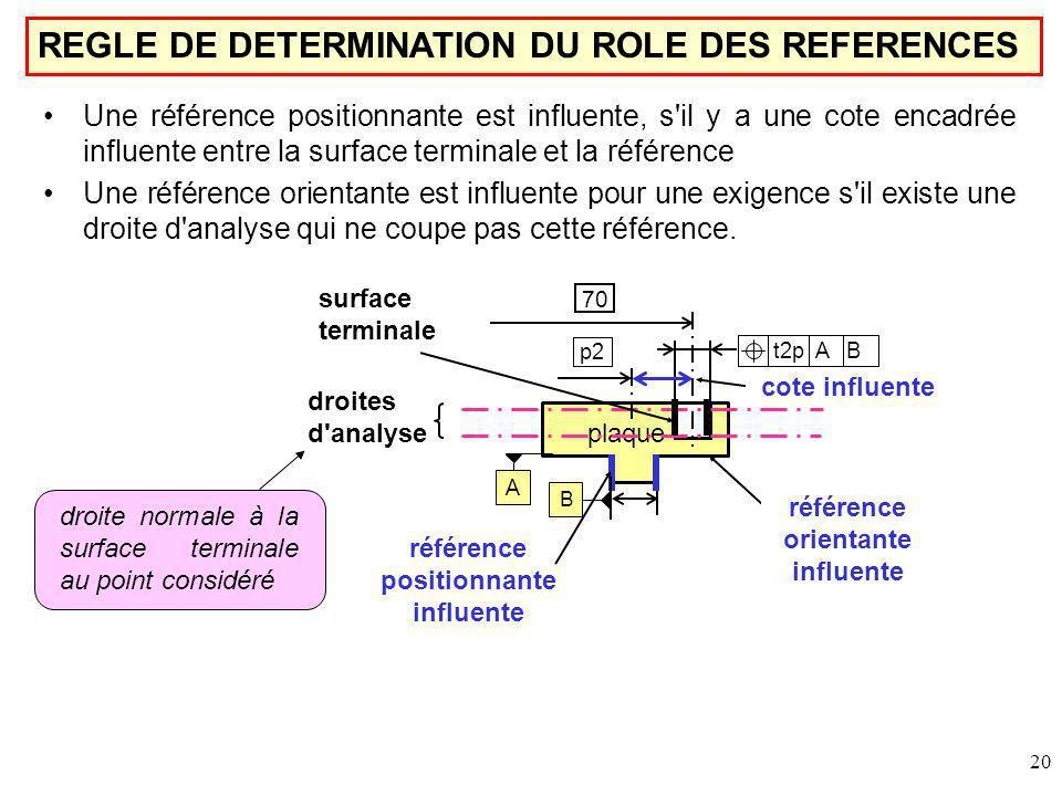 référence orientante influente référence positionnante influente