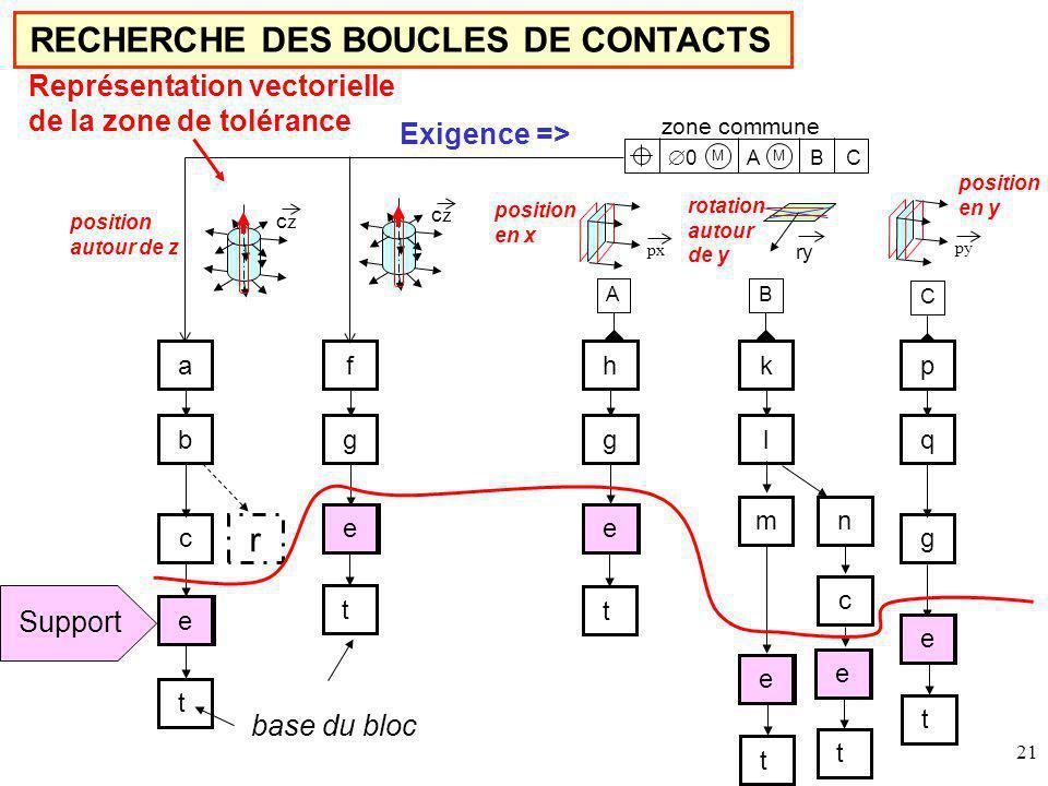 RECHERCHE DES BOUCLES DE CONTACTS