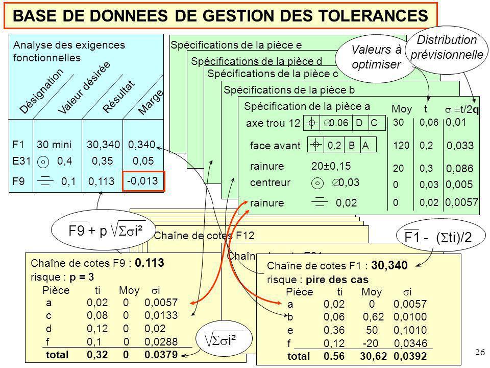 Distribution prévisionnelle