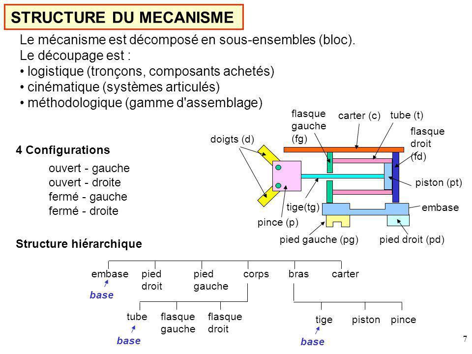 STRUCTURE DU MECANISME
