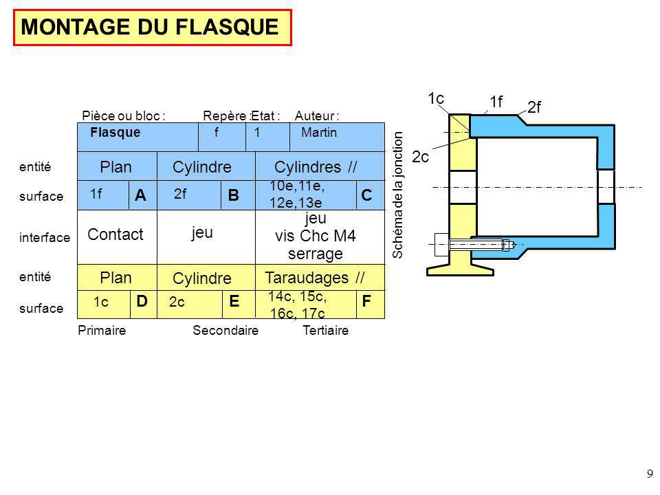 MONTAGE DU FLASQUE 1c 1f 2f 2c Plan Cylindre Cylindres // A B C jeu