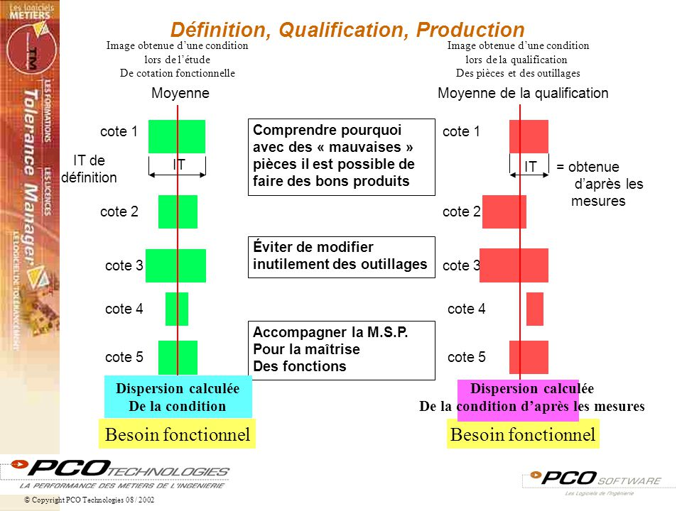 Définition, Qualification, Production