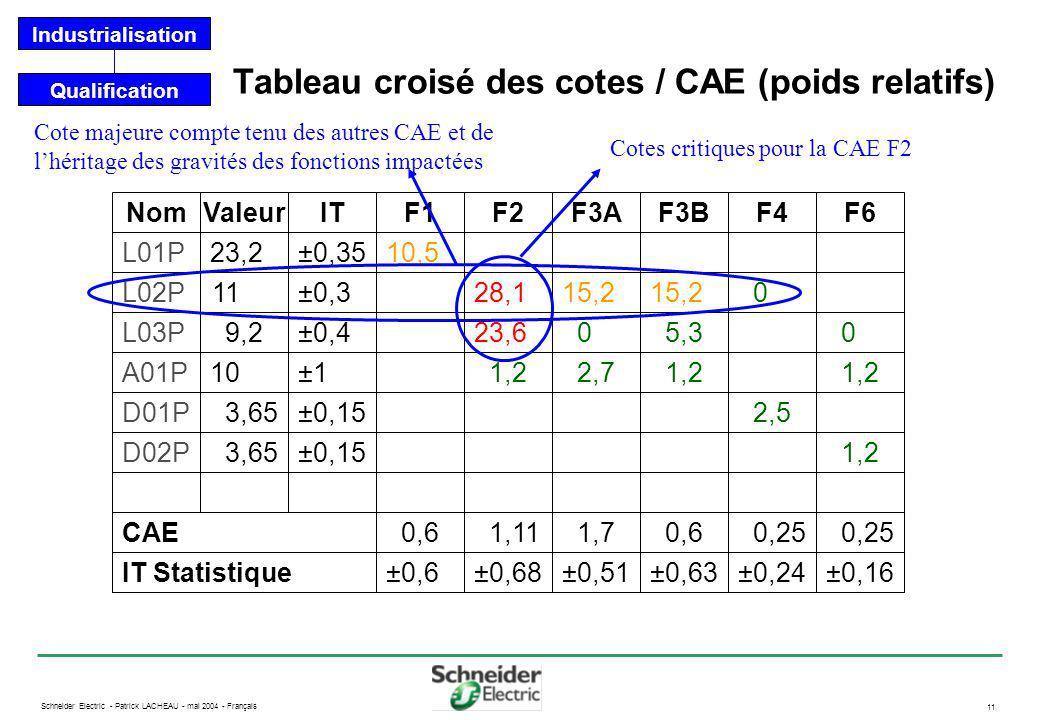 Tableau croisé des cotes / CAE (poids relatifs)