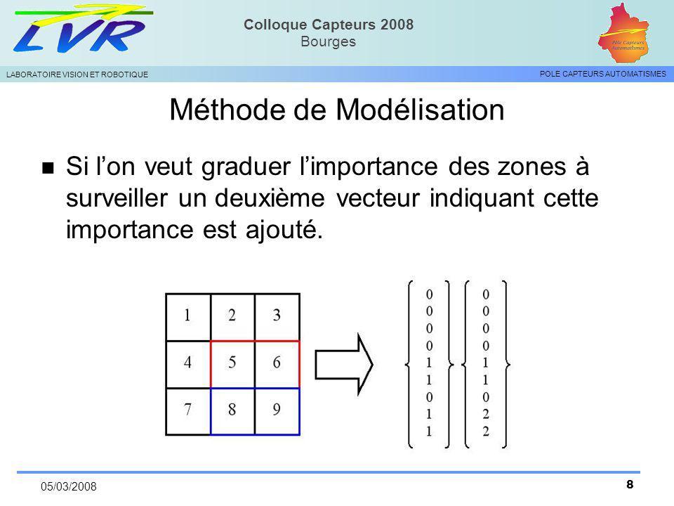 Méthode de Modélisation