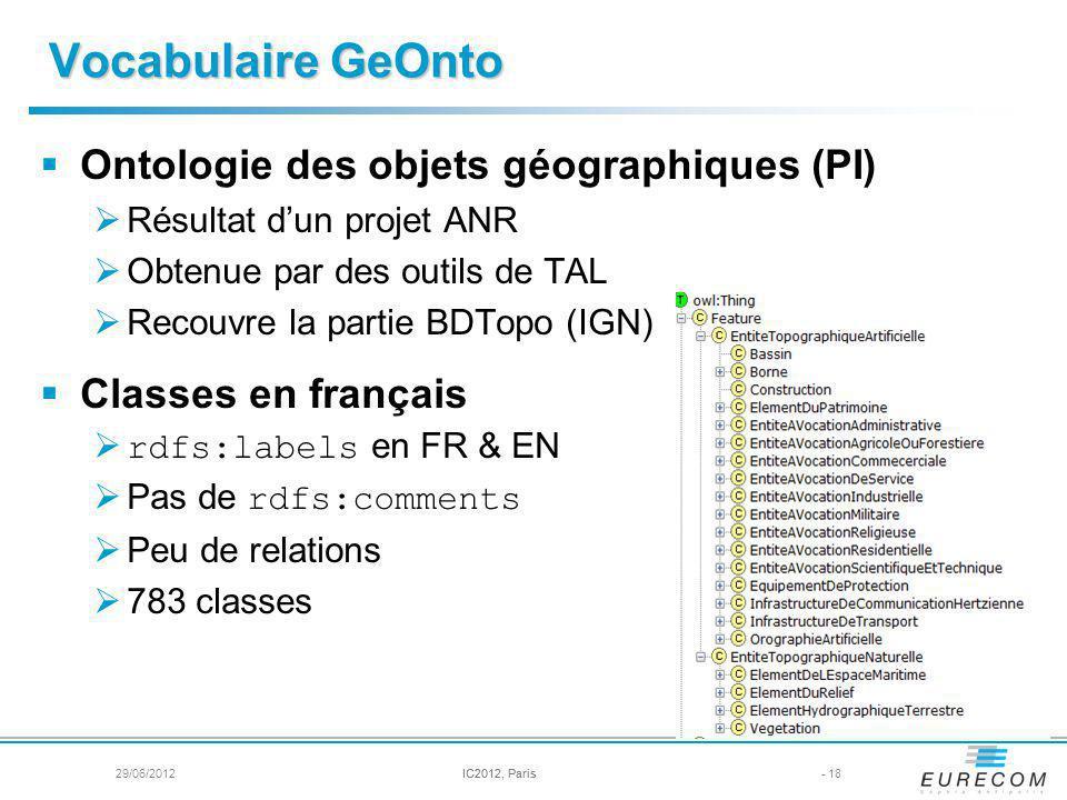 Vocabulaire GeOnto Ontologie des objets géographiques (PI)
