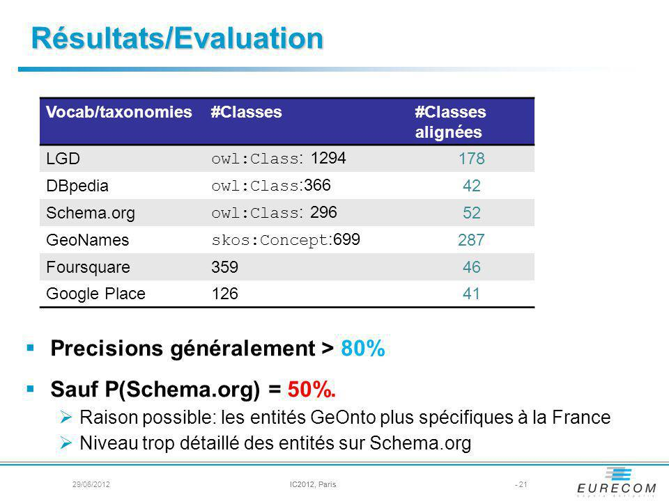 Résultats/Evaluation