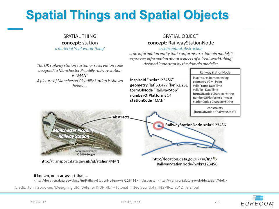 Spatial Things and Spatial Objects
