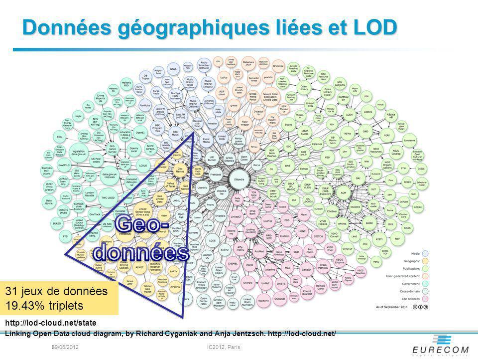 Données géographiques liées et LOD