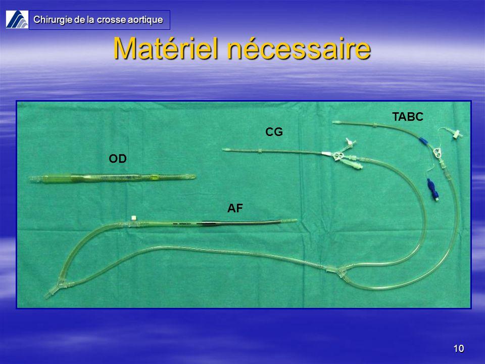 Matériel nécessaire Chirurgie de la crosse aortique TABC CG OD AF