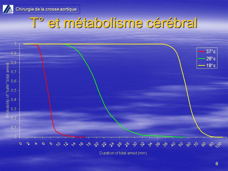 T° et métabolisme cérébral