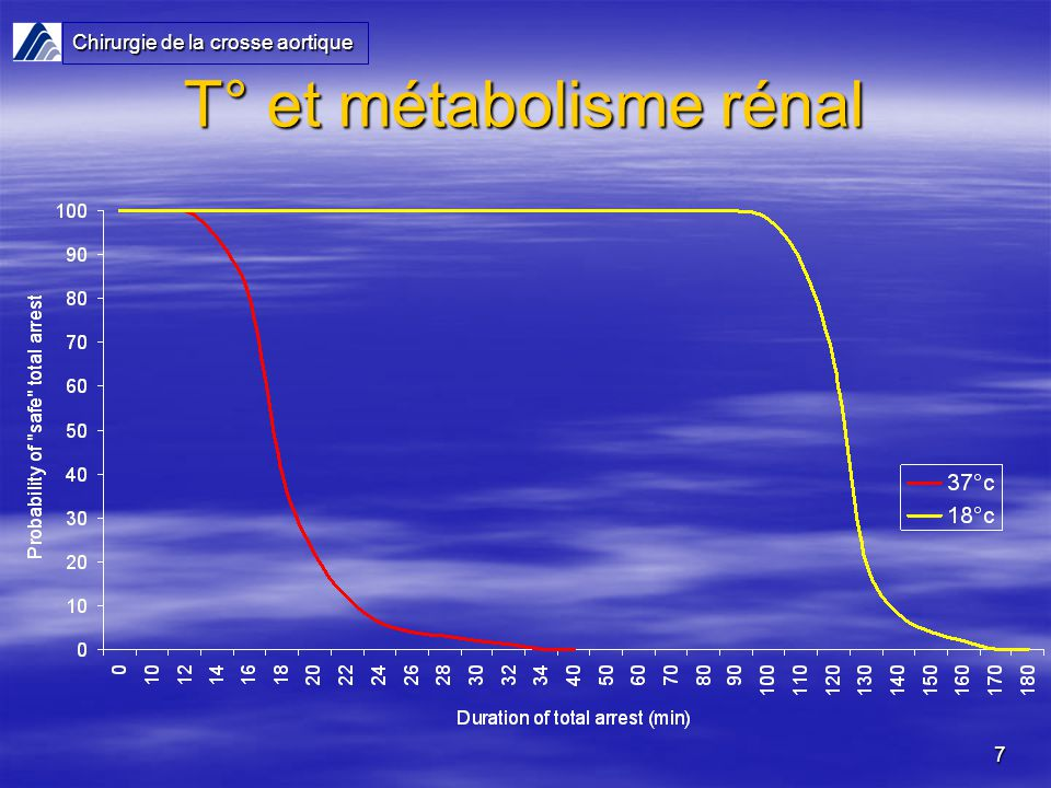 T° et métabolisme rénal