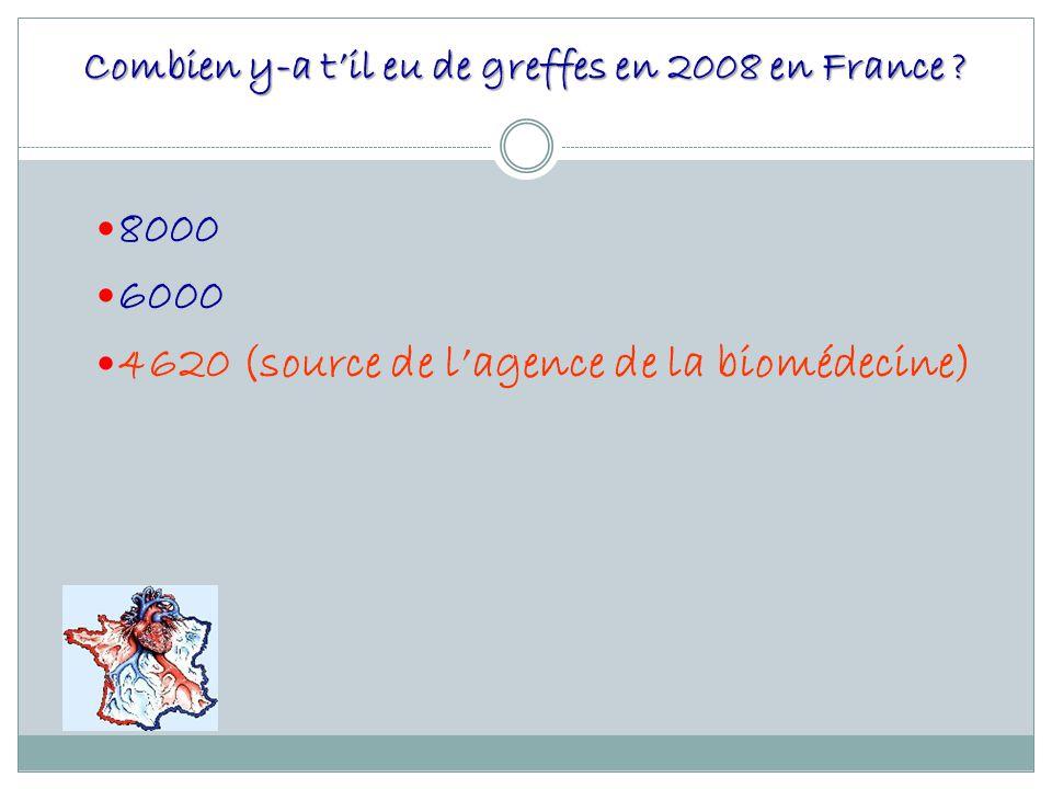 Combien y-a t'il eu de greffes en 2008 en France
