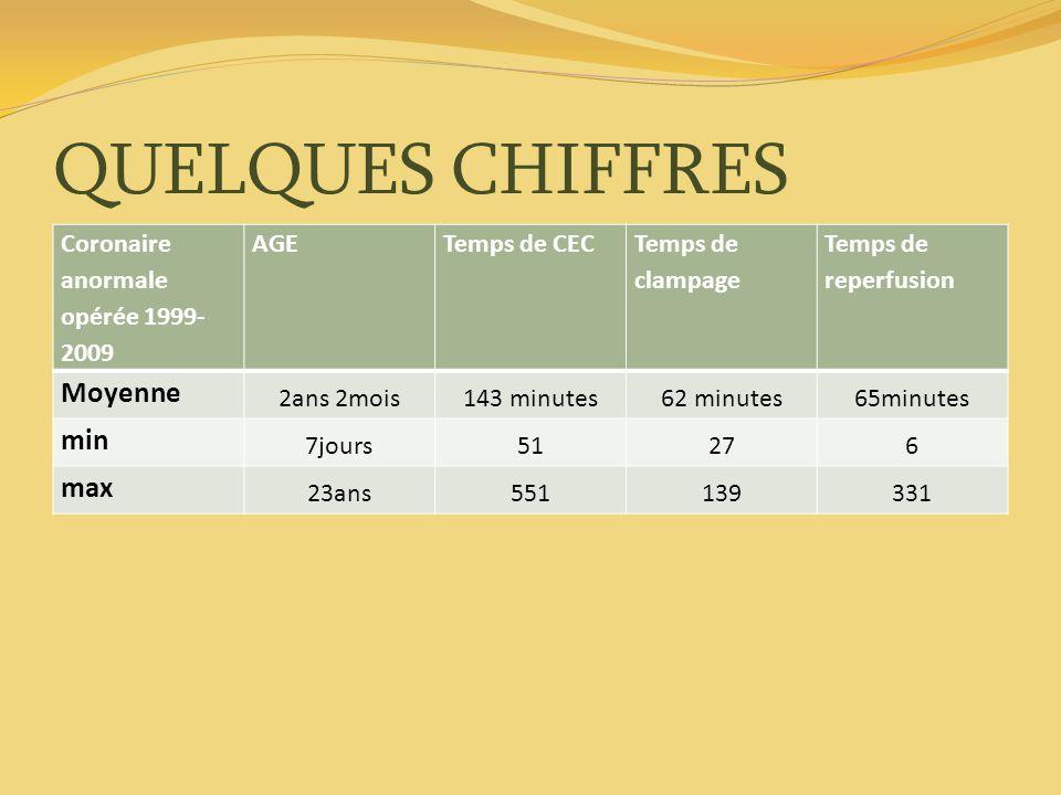 QUELQUES CHIFFRES Moyenne min max Coronaire anormale opérée 1999-2009